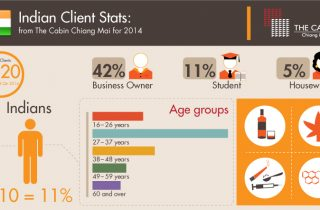 Client Stats Indian