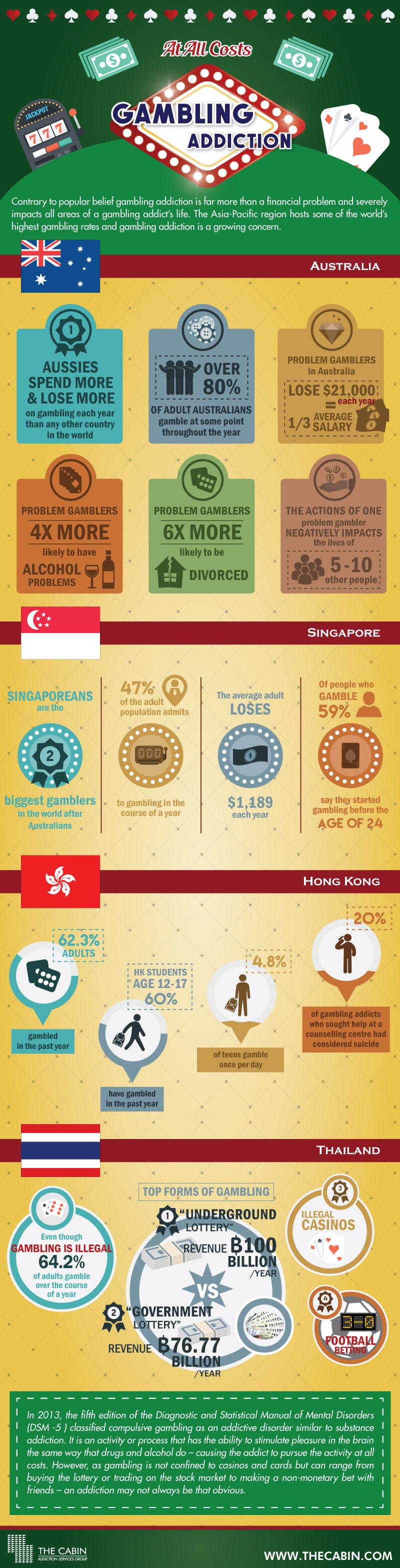 gambling across Asia-Pacific