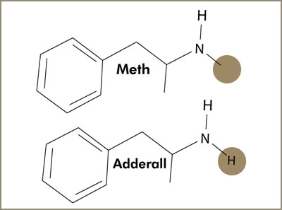 Adderall, Amphetamine and Methamphetamine