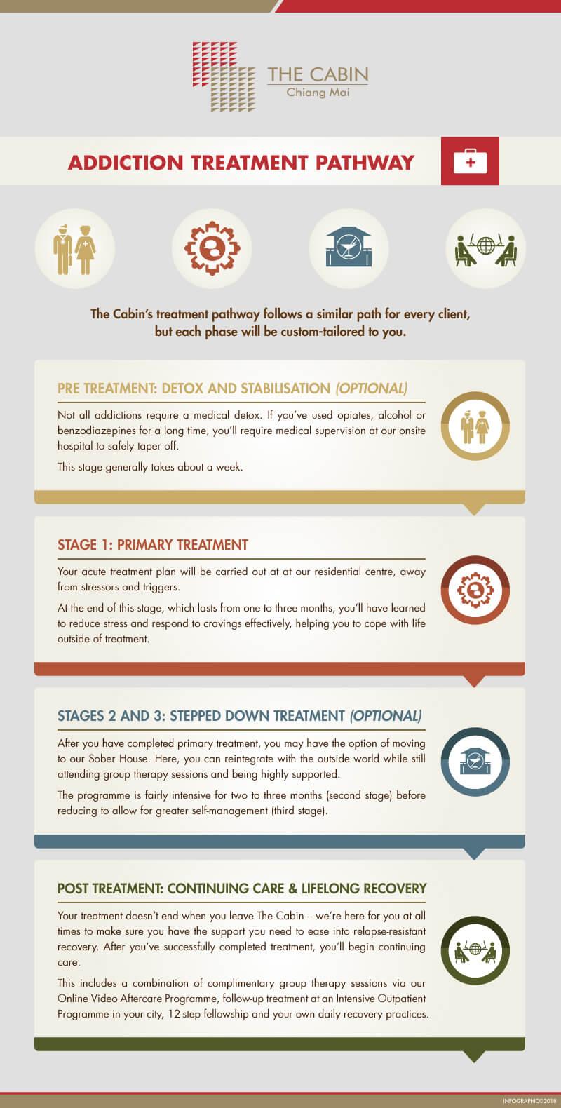 How Rehab Works Addiction Treatment Pathway